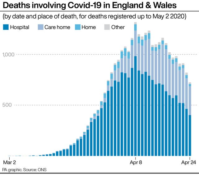 Deaths involving Covid-19 in care homes in England & Wales