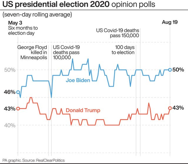 US presidential election poll