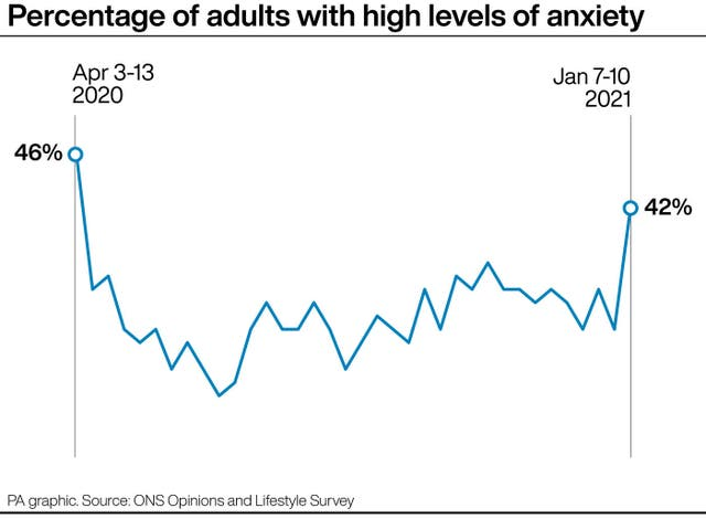 Percentage of adults with high levels of anxiety