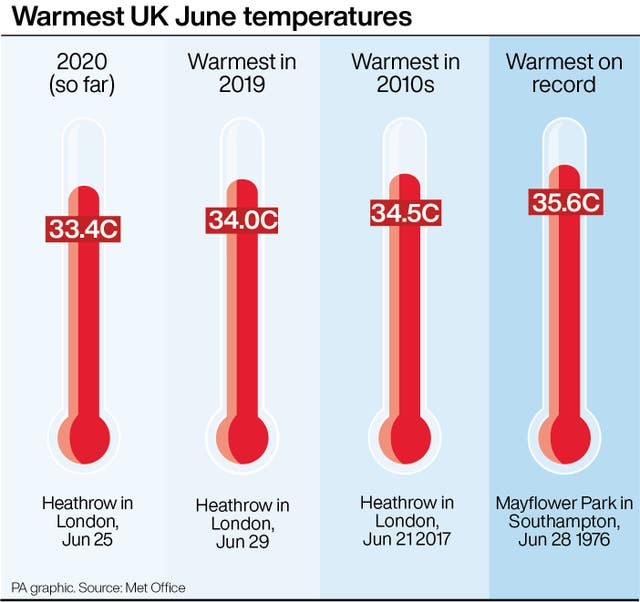 Warmest UK June temperatures