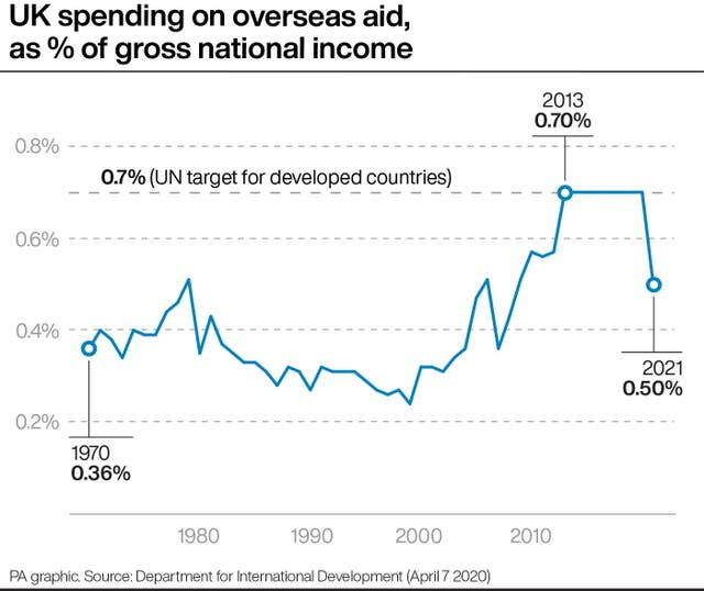 UK spending on overseas aid, as % of gross national income