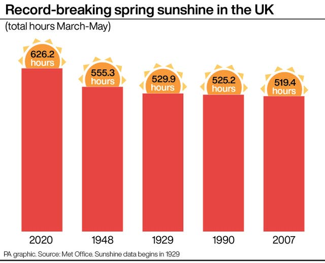 Record-breaking spring sunshine in the UK