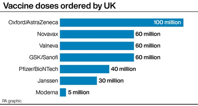 Vaccine doses ordered by UK