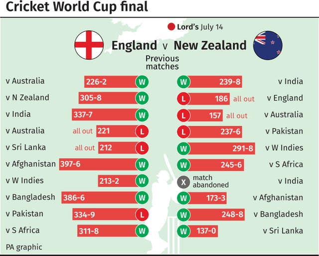 Cricket World Cup final: England v New Zealand