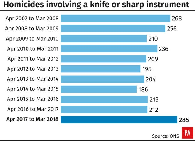 Homicides involving a knife or sharp instrument