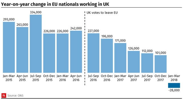 Year-on-year change in EU nationals working in UK