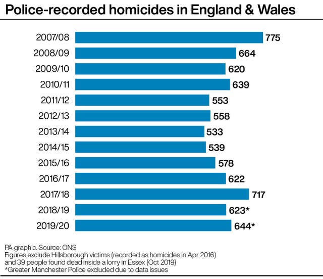Police-recorded homicides in England & Wales