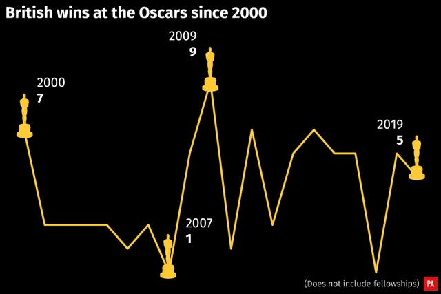British wins at the Oscars since 2000