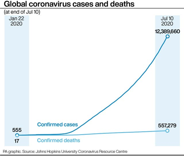Global coronavirus cases and deaths