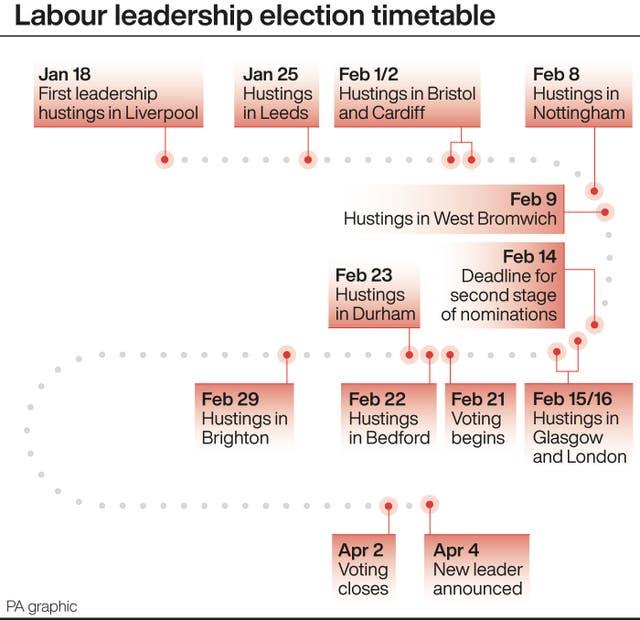 POLITICS Labour