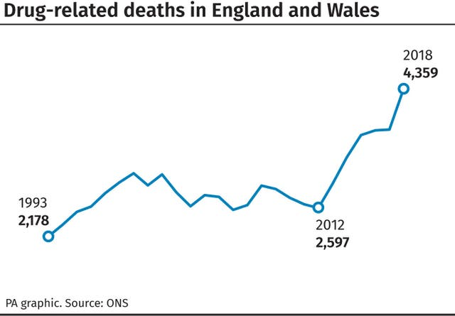 Drug-related deaths in England and Wales