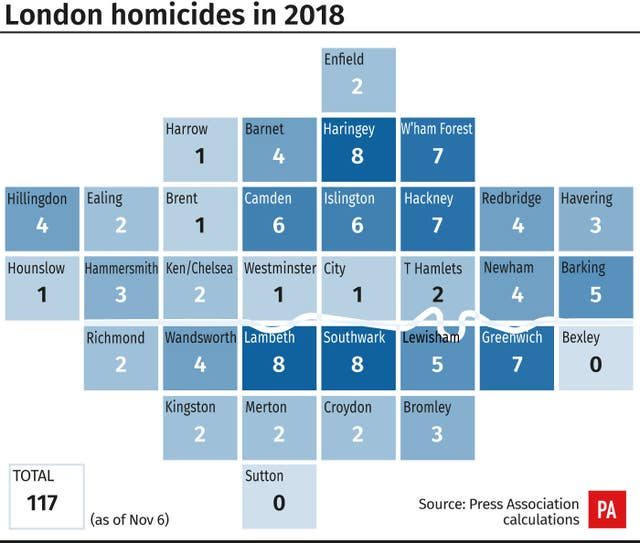 London homicides in 2018