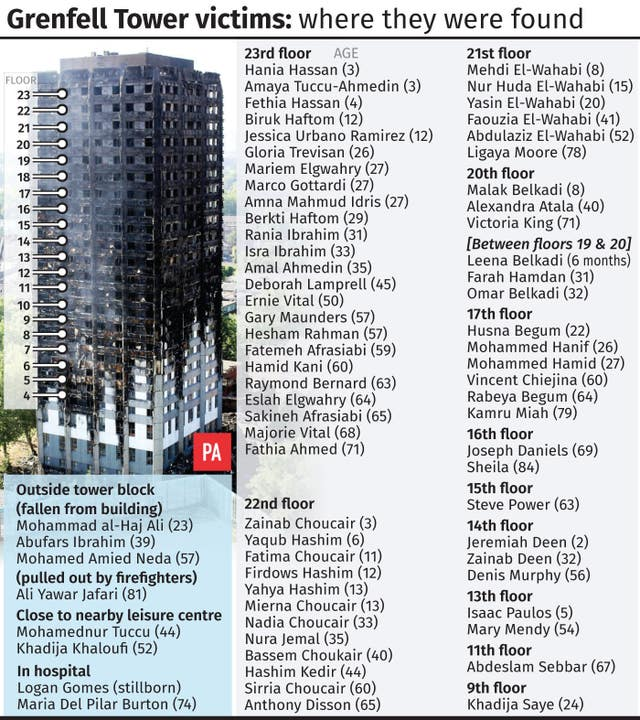 Grenfell Tower victims, where they were found
