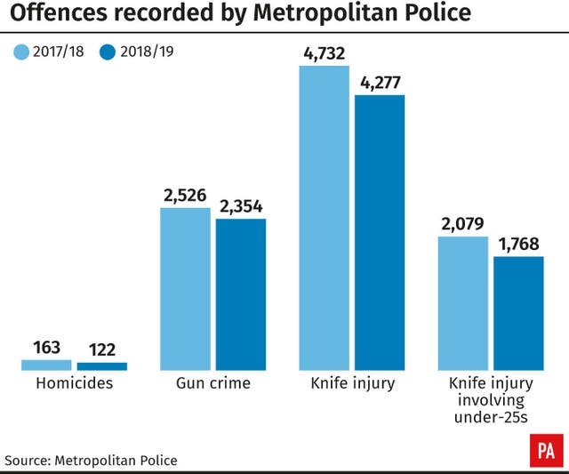 Offences recorded by Metropolitan Police