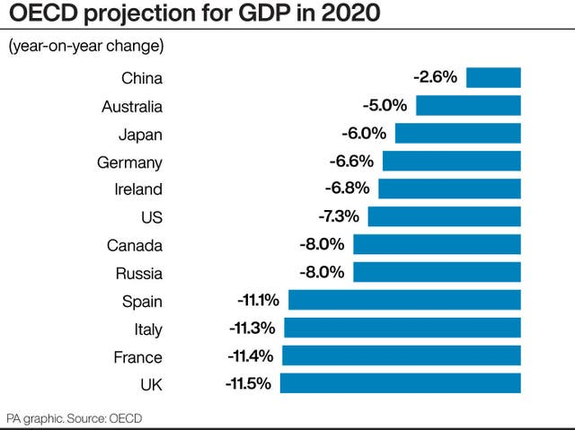 OECD projection for GDP in 2020