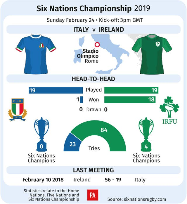 Ireland travel to Rome for the clash against Italy