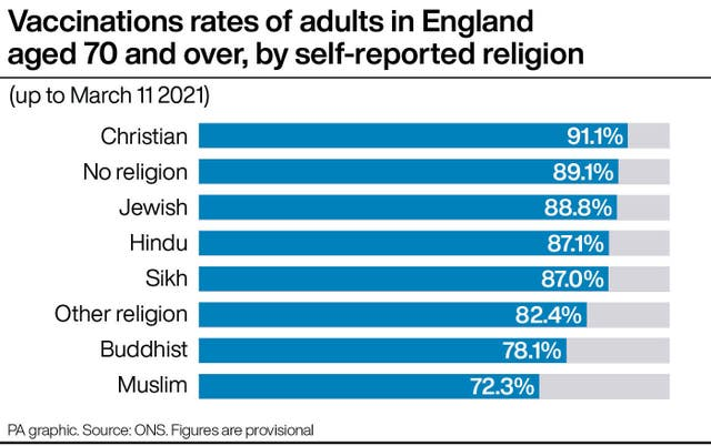 Vaccinations rates of adults in England aged 70 and over, by self-reported religion