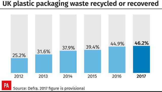 UK plastic packaging waste recycled or recovered