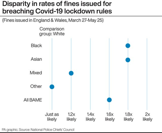 Disparity in rates of fines issued for breaching Covid-19 lockdown rules