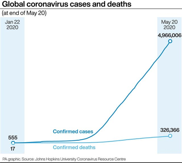 Graphic of global coronavirus cases and deaths