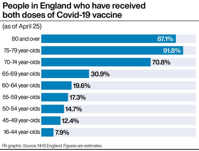 People in England who have received both doses of Covid-19 vaccine