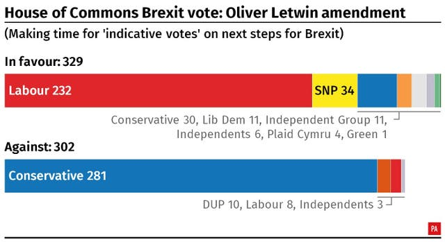 A breakdown of the result of the House of Commons vote on Oliver Letwin's amendment