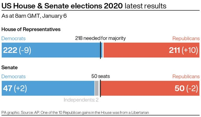 Latest results from the US House and Senate elections, as of 8am January 6