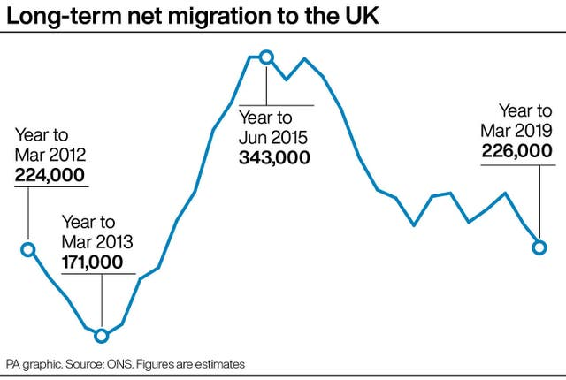 Long-term net migration to the UK