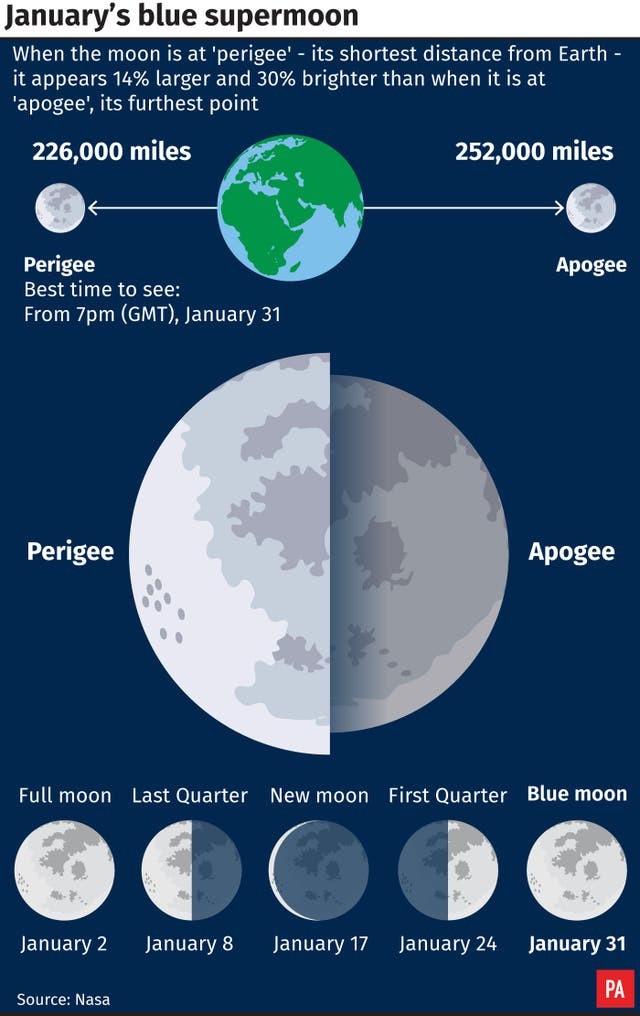 January's Blue Moon is also a Supermoon