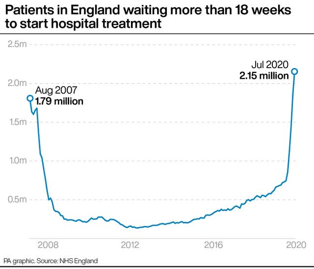 Patients in England waiting more than 18 weeks to start hospital treatment