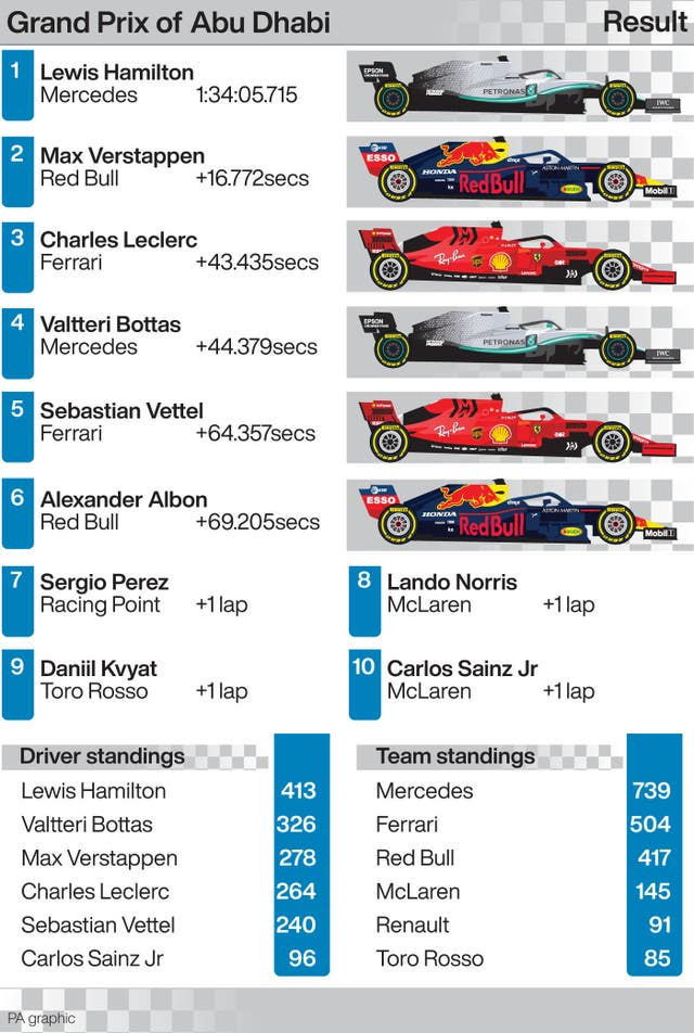 Grand Prix of Abu Dhabi result