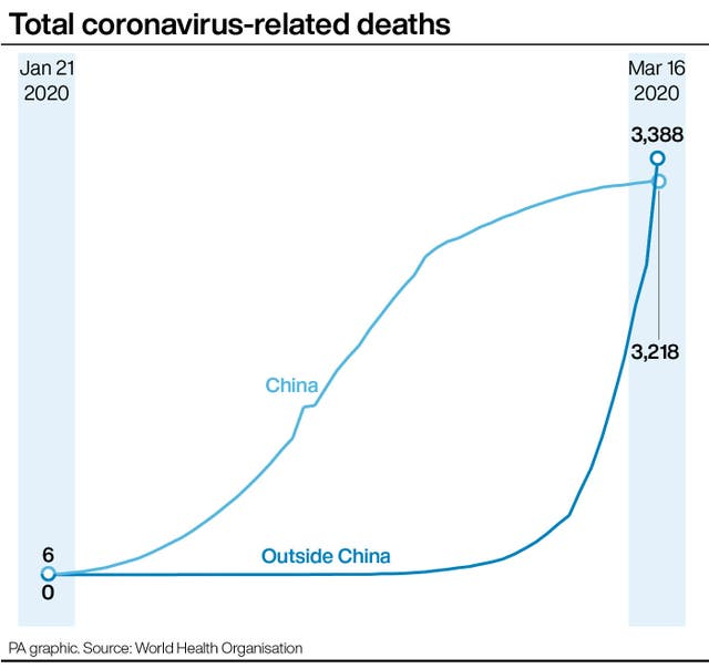 Total coronavirus-related deaths