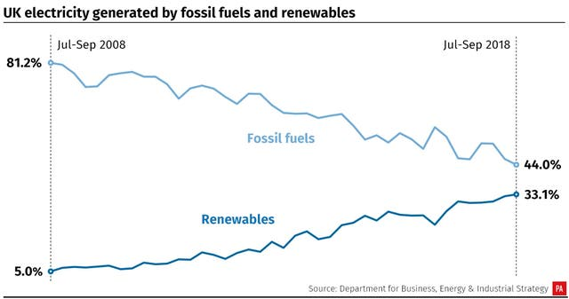 UK electricity generated by fossil fuels and renewables, 2008-2018