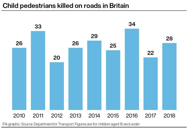 Child pedestrians killed on roads in Britain
