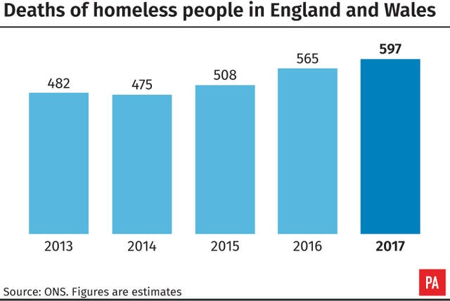 Deaths of homeless people in England and Wales