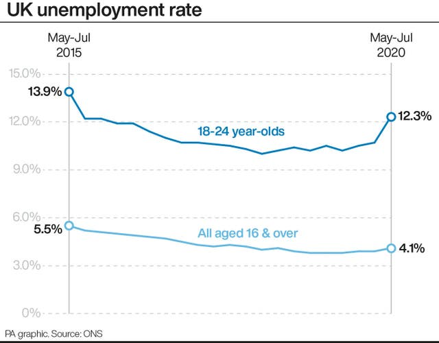 Unemployment graphic