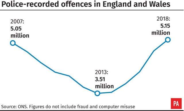 Police-recorded offences in England and Wales