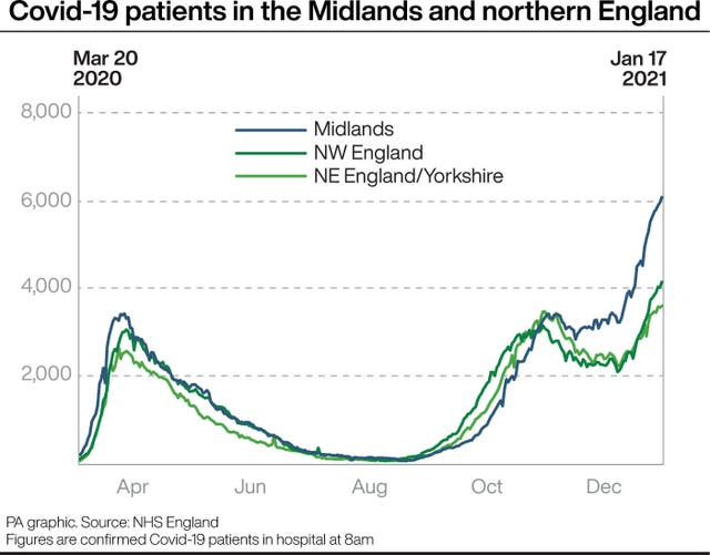 Covid-19 patients in hospital in the Midlands and northern England