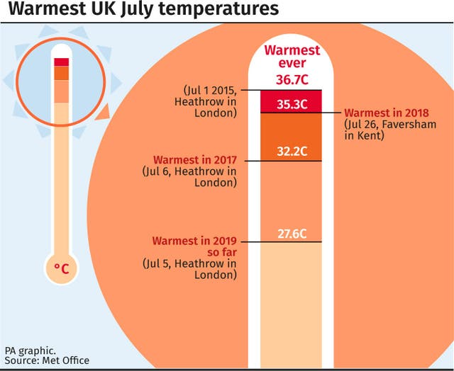 Warmest UK July temperatures
