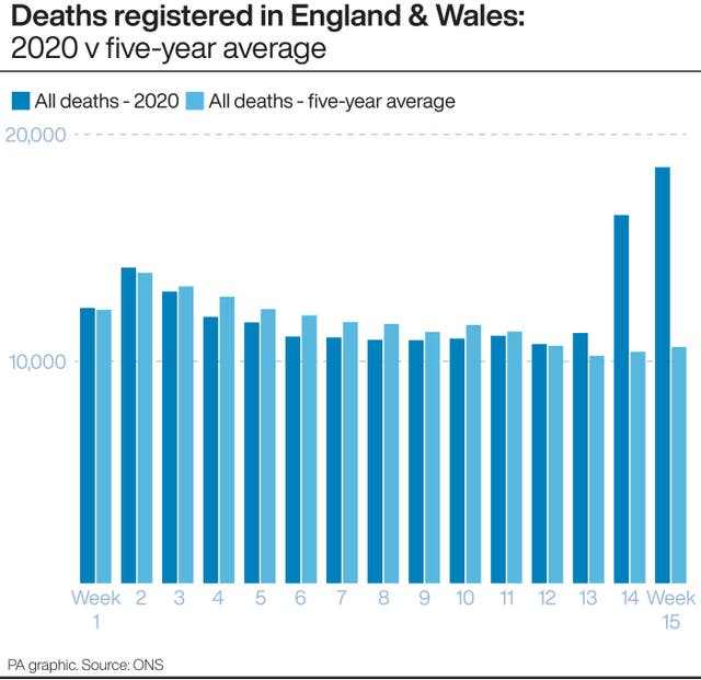 Deaths registered in England & Wales