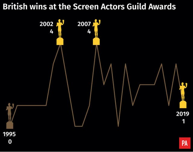 British wins at the Screen Actors Guild Awards