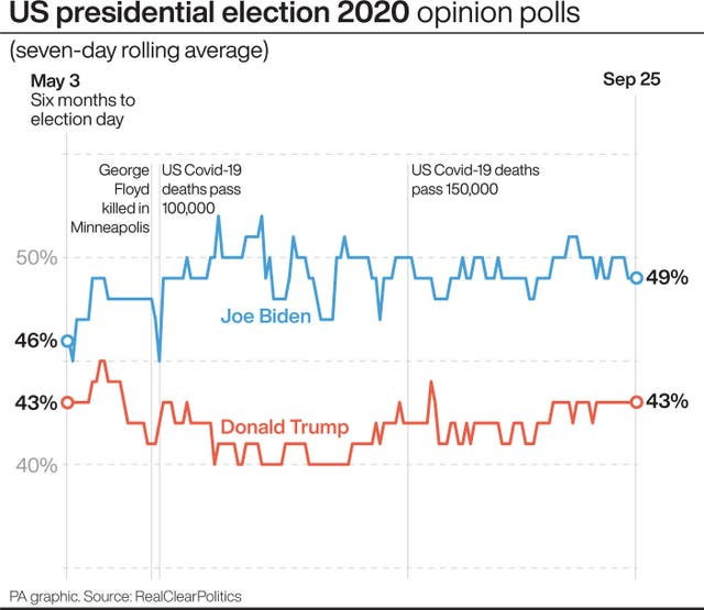 US election graphics