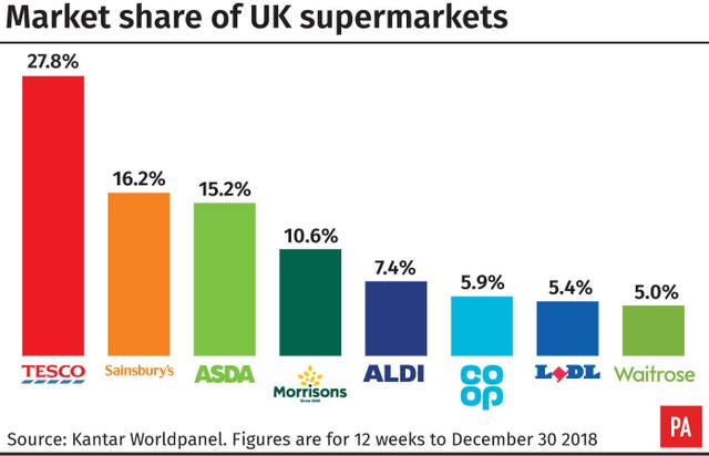Market share of UK supermarkets