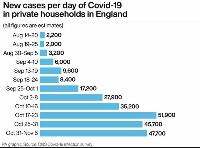 New cases per day of Covid-19 in private households in England