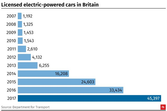 Licensed electric-powered cars in Britain