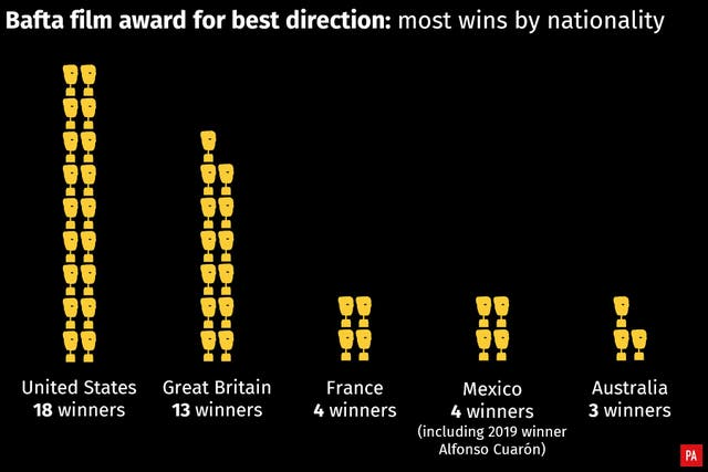 Winners of the Bafta for best director, by nationality