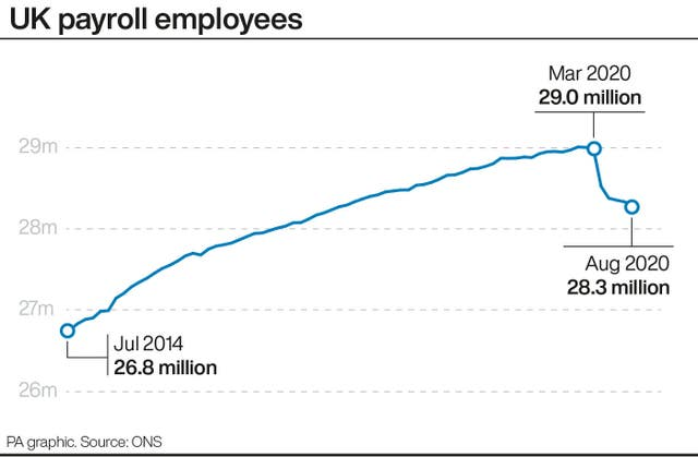UK payroll employees