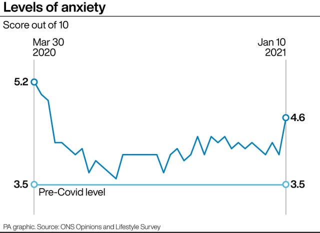 Levels of anxiety compared with pre-pandemic levels