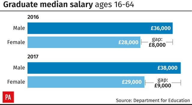 Graduate median salary ages 16-64.