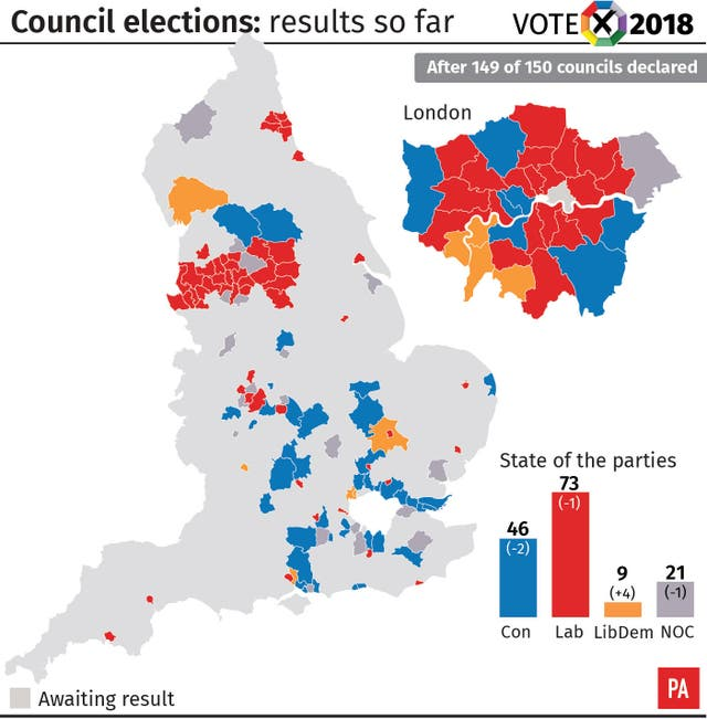 Council elections results after 149 of 150 councils declared